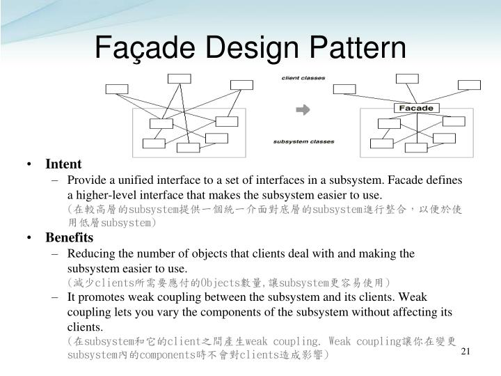 Façade Design Pattern