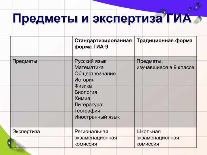 Предметы и экспертиза ГИА