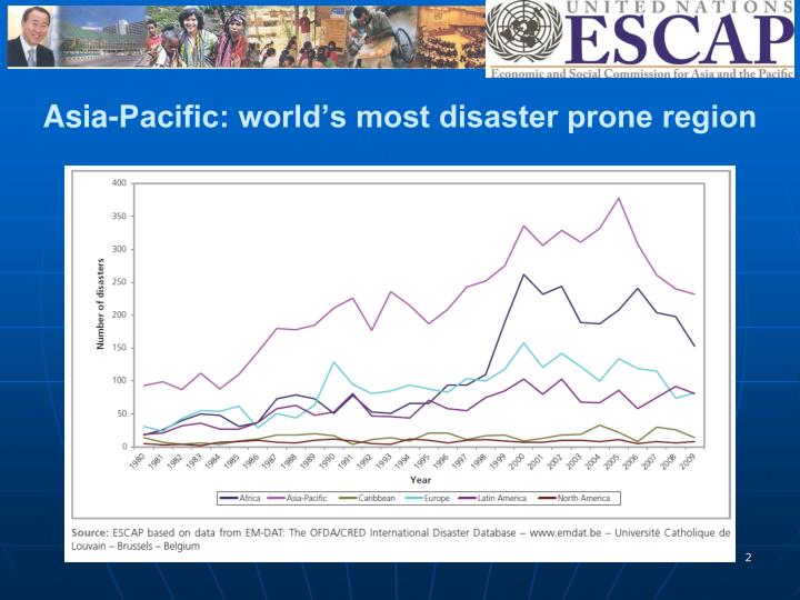 Asia pacific world s most disaster prone region