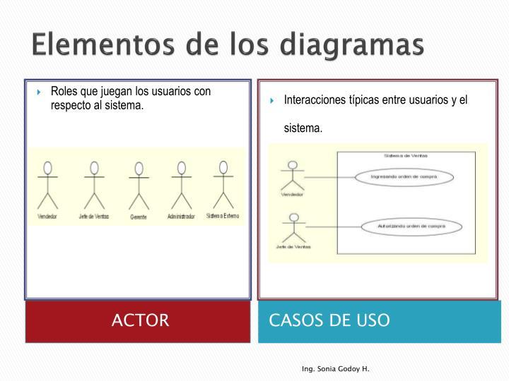 Elementos de los diagramas