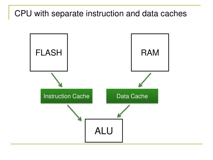 CPU with separate instruction and data caches
