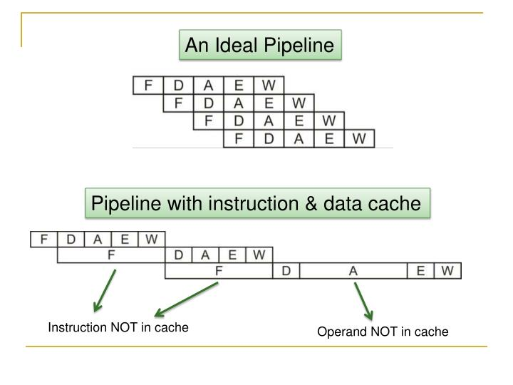 An Ideal Pipeline