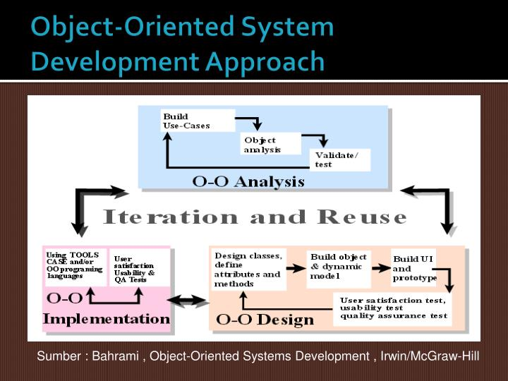 Object-Oriented System Development Approach