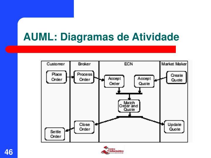 AUML: Diagramas de Atividade
