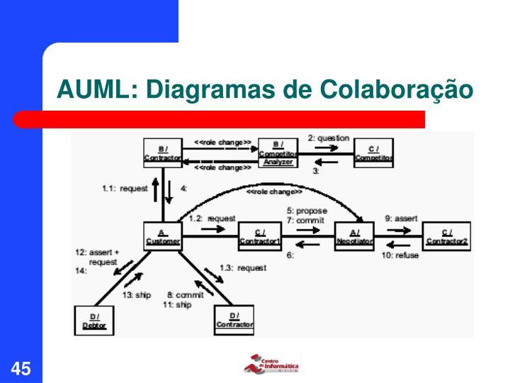 AUML: Diagramas de Colaboração