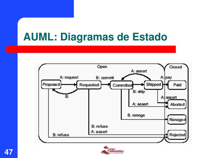 AUML: Diagramas de Estado