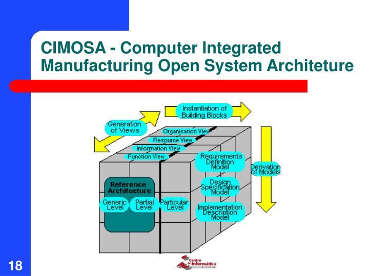 CIMOSA - Computer Integrated Manufacturing Open System Architeture