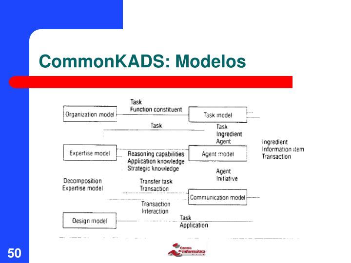 CommonKADS: Modelos