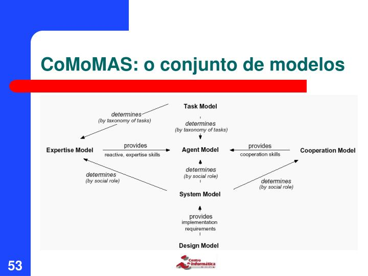 CoMoMAS: o conjunto de modelos
