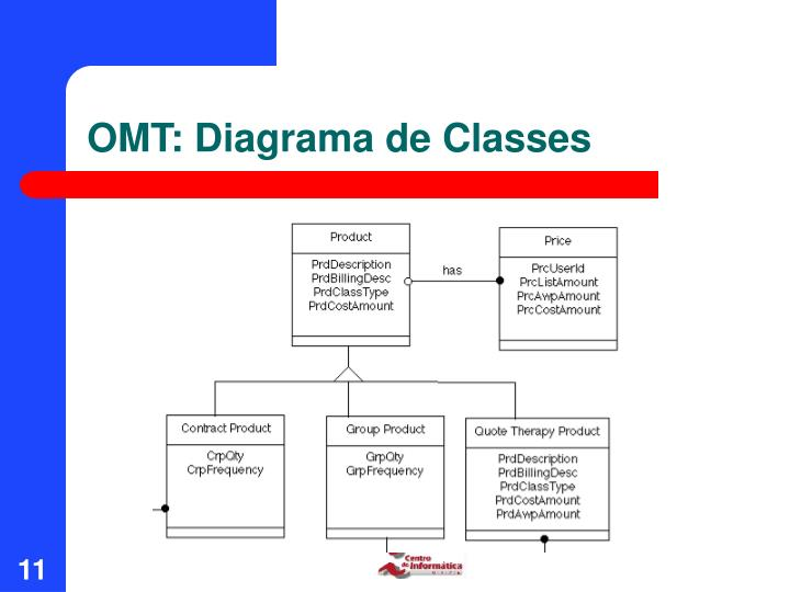 OMT: Diagrama de Classes