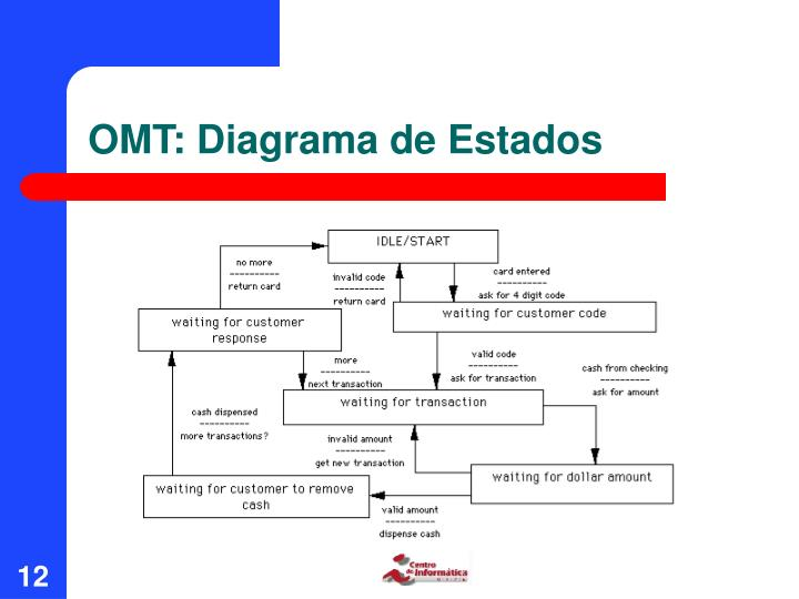 OMT: Diagrama de Estados