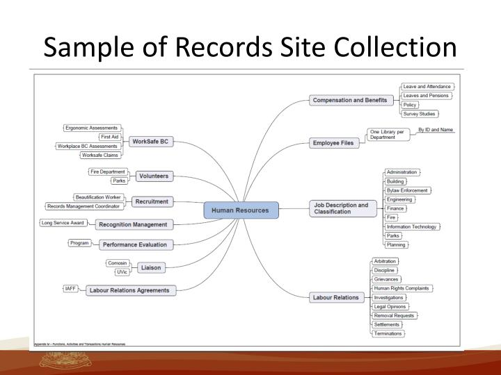 Sample of Records Site Collection