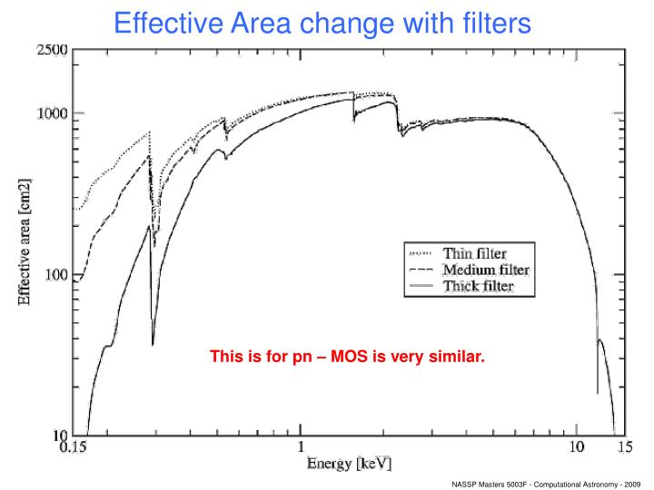 Effective Area change with filters
