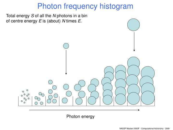 Photon frequency histogram
