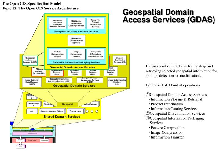 The Open GIS Specification Model