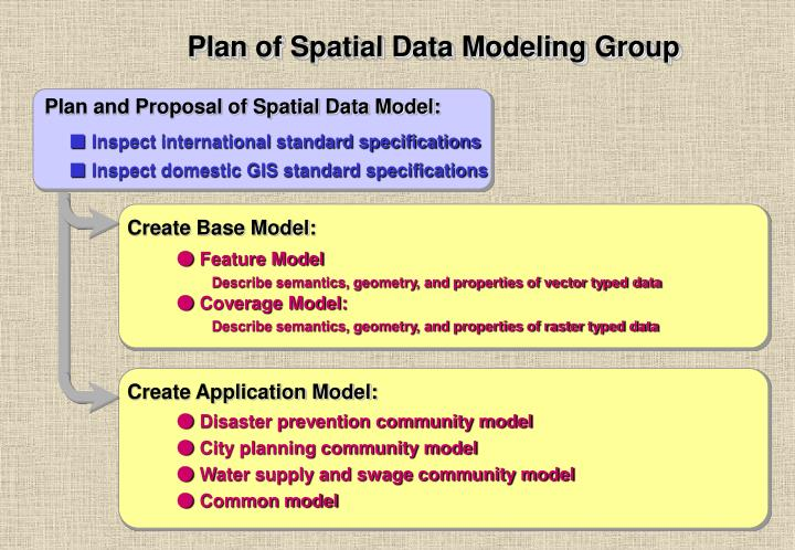 Plan of Spatial Data Modeling Group