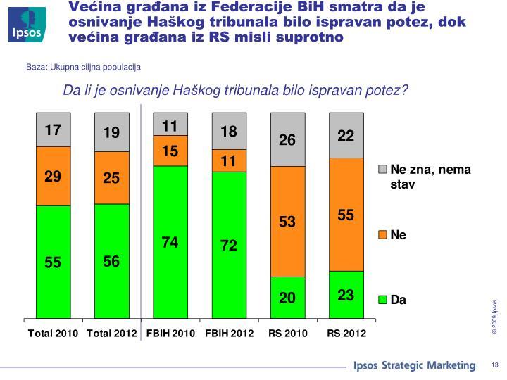 Većina građana iz Federacije BiH smatra da je osnivanje Haškog tribunala bilo ispravan potez, dok većina građana iz RS misli suprotno