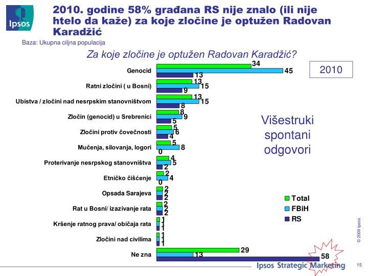 2010. godine 58% građana RS nije znalo (ili nije htelo da kaže) za koje zločine je optužen Radovan Karadžić