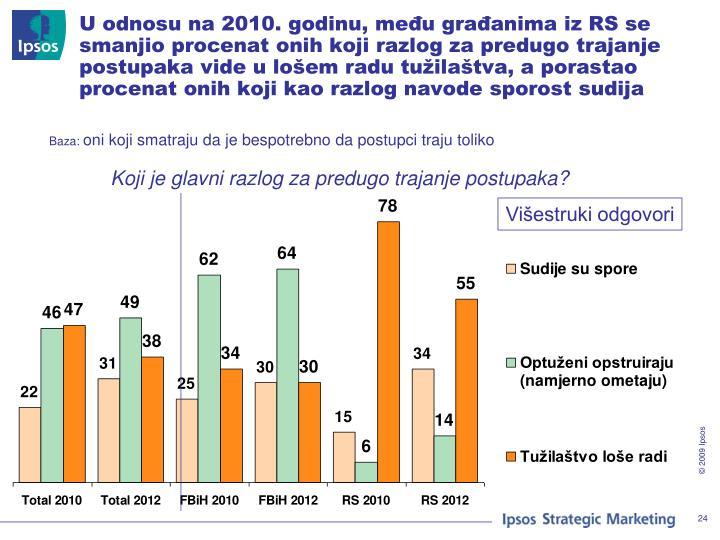 U odnosu na 2010. godinu, među građanima iz RS se smanjio procenat onih koji razlog za predugo trajanje postupaka vide u lošem radu tužilaštva, a porastao procenat onih koji kao razlog navode sporost sudija