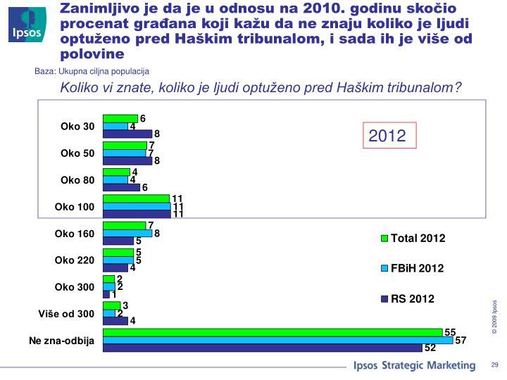 Zanimljivo je da je u odnosu na 2010. godinu skočio procenat građana koji kažu da ne znaju koliko je ljudi optuženo pred Haškim tribunalom, i sada ih je više od polovine