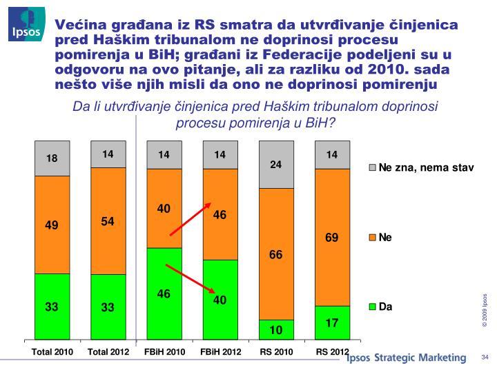 Većina građana iz RS smatra da utvrđivanje činjenica pred Haškim tribunalom ne doprinosi procesu pomirenja u BiH; građani iz Federacije podeljeni su u odgovoru na ovo pitanje, ali za razliku od 2010. sada nešto više njih misli da ono ne doprinosi pomirenju