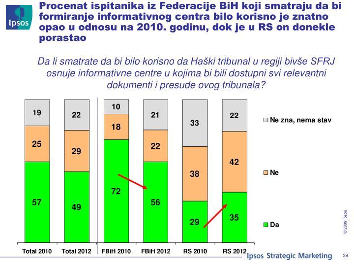 Procenat ispitanika iz Federacije BiH koji smatraju da bi formiranje informativnog centra bilo korisno je znatno opao u odnosu na 2010. godinu, dok je u RS on donekle porastao