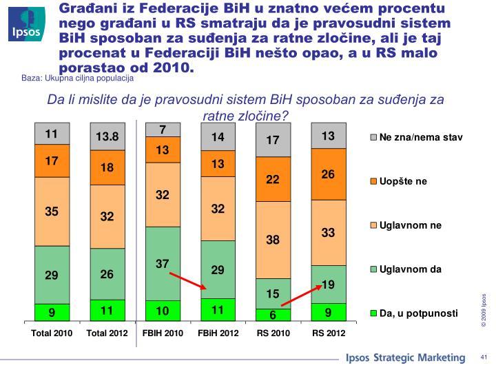 Građani iz Federacije BiH u znatno većem procentu nego građani u RS smatraju da