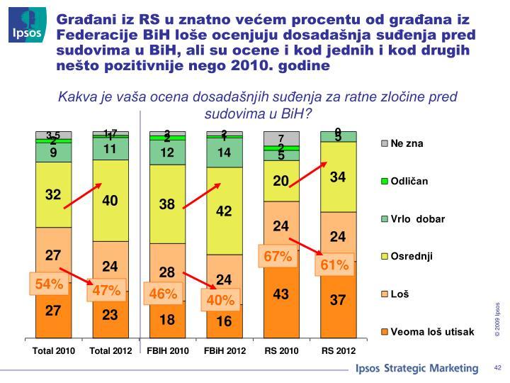 Građani iz RS u znatno većem procentu od građana iz Federacije BiH loše ocenjuju