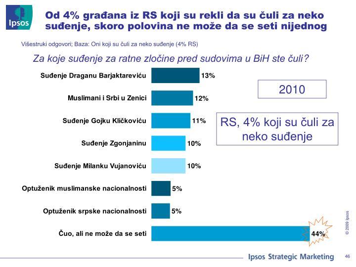 Od 4% građana iz RS koji su rekli da su čuli za neko suđenje, skoro polovina ne može da se seti nijednog