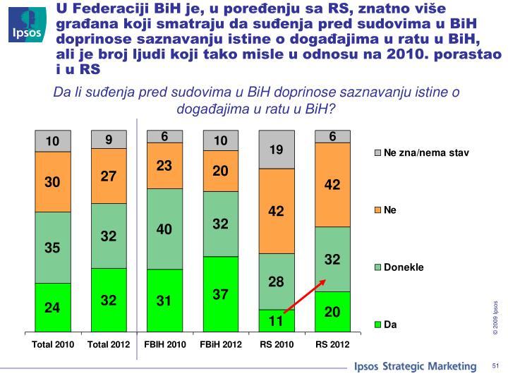 U Federaciji BiH je, u poređenju sa RS, znatno više građana koji smatraju da suđenja pred sudovima u BiH doprinose saznavanju istine o događajima u ratu u BiH, ali je broj ljudi koji tako misle u odnosu na 2010. porastao i u RS