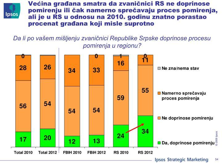 Većina građana smatra da zvaničnici RS ne doprinose pomirenju ili čak namerno sprečavaju proces pomirenja, ali je u RS u odnosu na 2010. godinu znatno porastao procenat građana koji misle suprotno