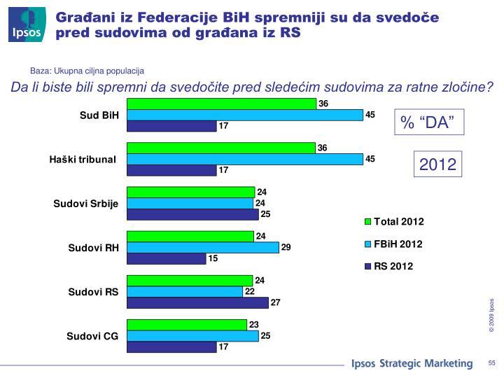 Građani iz Federacije BiH spremniji su da svedoče pred sudovima od građana iz RS