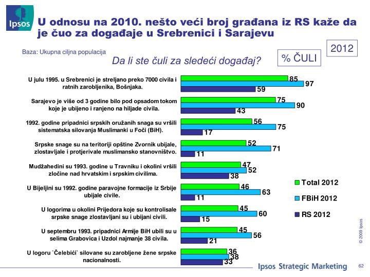 U odnosu na 2010. nešto veći broj građana iz RS kaže da je čuo za događaje u Srebrenici i Sarajevu