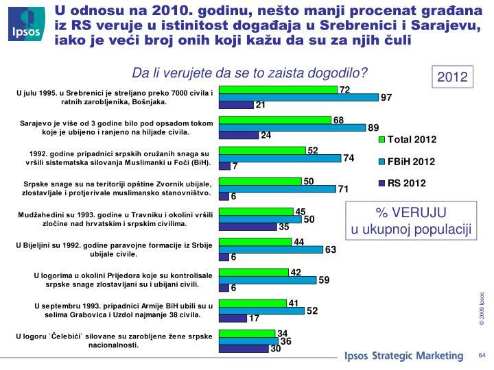 U odnosu na 2010. godinu, nešto manji procenat građana iz RS veruje u istinitost događaja u Srebrenici i Sarajevu, iako je veći broj onih koji kažu da su za njih čuli