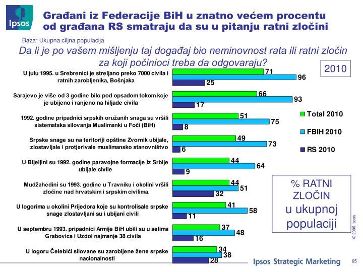 Građani iz Federacije BiH u znatno većem procentu od građana RS smatraju da su u pitanju ratni zločini