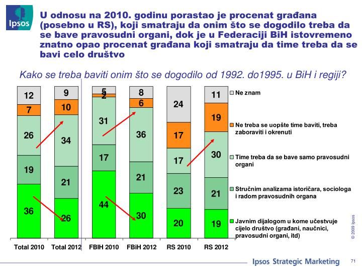 U odnosu na 2010. godinu porastao je procenat građana (posebno u RS), koji smatraju da onim što se dogodilo treba da se bave pravosudni organi, dok je u Federaciji BiH istovremeno znatno opao procenat građana koji smatraju da time treba da se bavi celo društvo