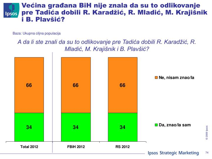 Većina građana BiH