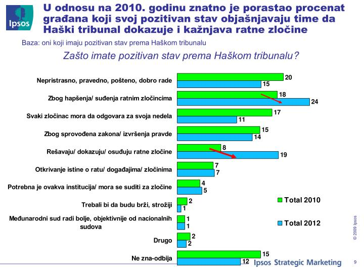 U odnosu na 2010. godinu znatno je porastao procenat građana koji svoj pozitivan stav objašnjavaju time da Haški tribunal dokazuje i kažnjava ratne zločine