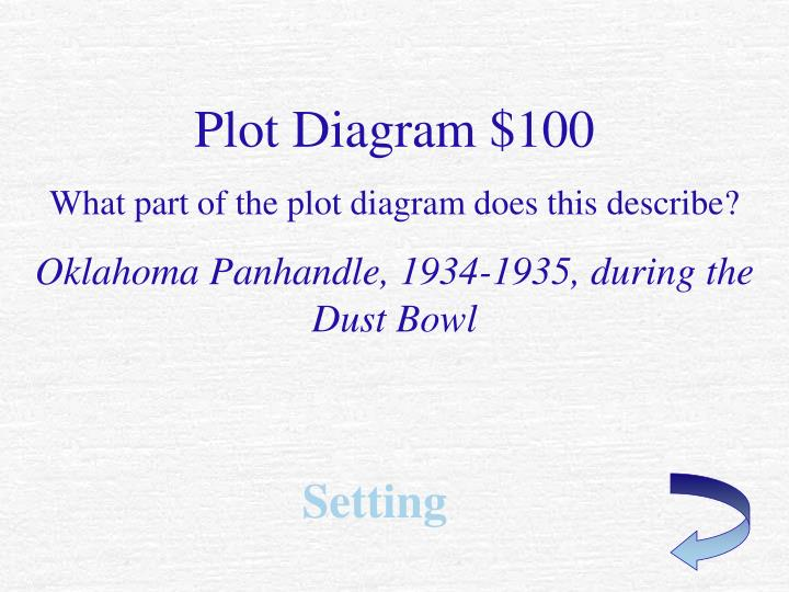 Plot Diagram $100