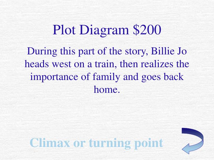 Plot Diagram $200