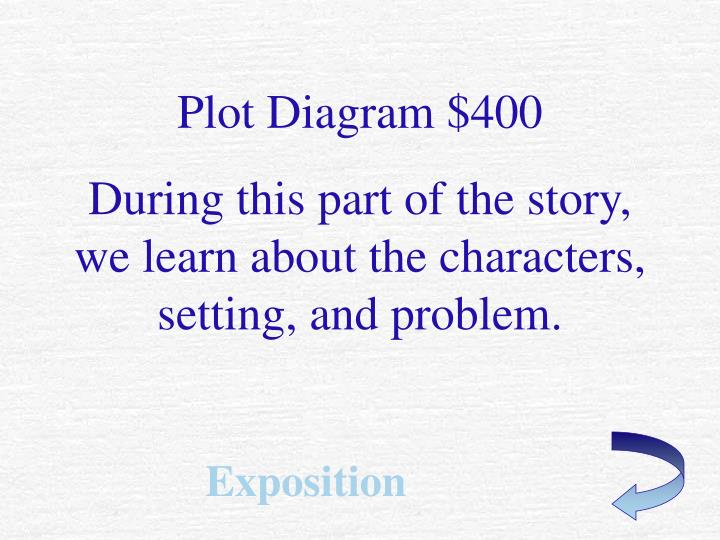 Plot Diagram $400