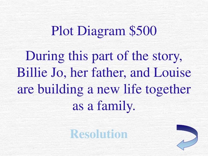 Plot Diagram $500