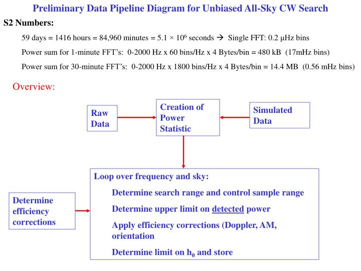 Preliminary Data Pipeline Diagram for Unbiased All-Sky CW Search
