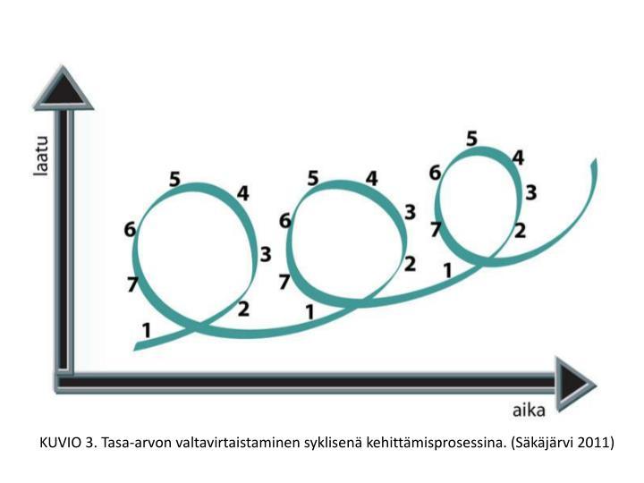 KUVIO 3. Tasa-arvon valtavirtaistaminen syklisenä kehittämisprosessina. (Säkäjärvi 2011)