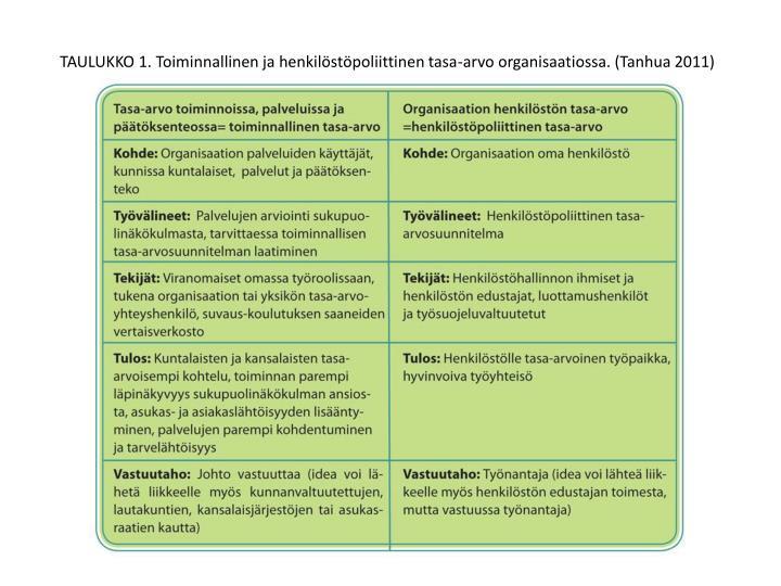 TAULUKKO 1. Toiminnallinen ja henkilöstöpoliittinen tasa-arvo organisaatiossa. (Tanhua 2011)