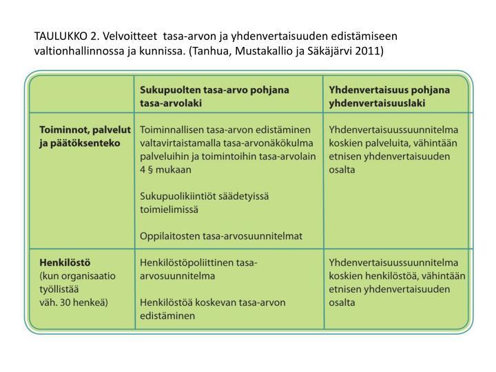 TAULUKKO 2. Velvoitteet  tasa-arvon ja yhdenvertaisuuden edistämiseen valtionhallinnossa ja kunnissa. (Tanhua, Mustakallio ja Säkäjärvi 2011)