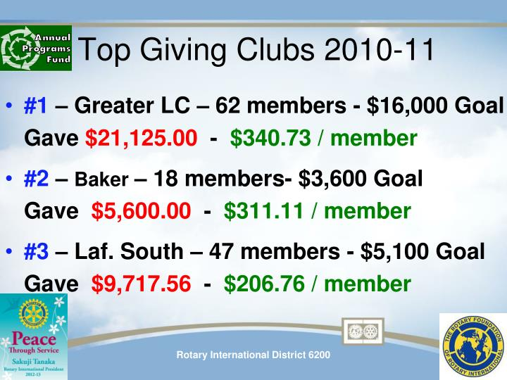 Top Giving Clubs 2010-11