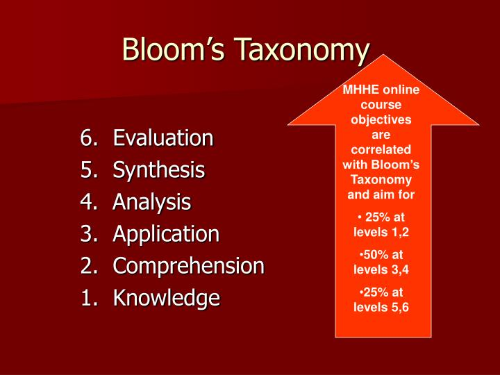 MHHE online course objectives are correlated with Bloom's Taxonomy and aim for