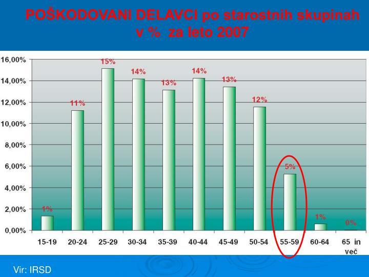 POŠKODOVANI DELAVCI po starostnih skupinah v %  za leto 2007