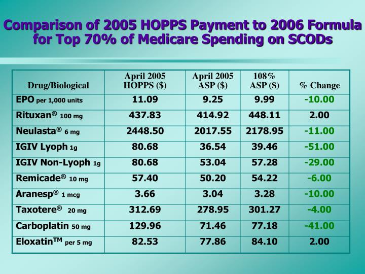 Comparison of 2005 HOPPS Payment to 2006 Formula for Top 70% of Medicare Spending on SCODs